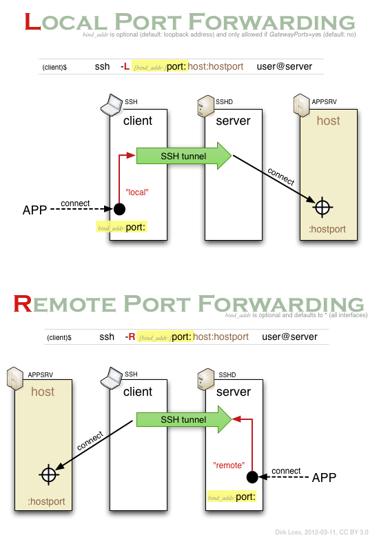 ssh-port-forwarding