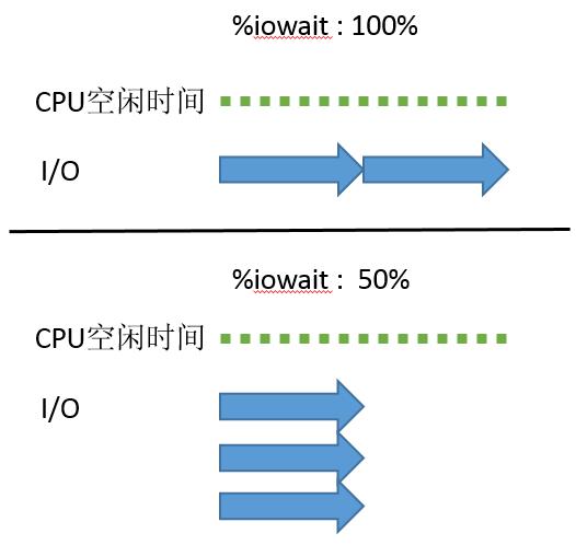 iowait